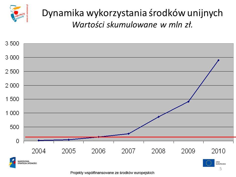 Dynamika wykorzystania środków unijnych Wartości skumulowane w mln zł.