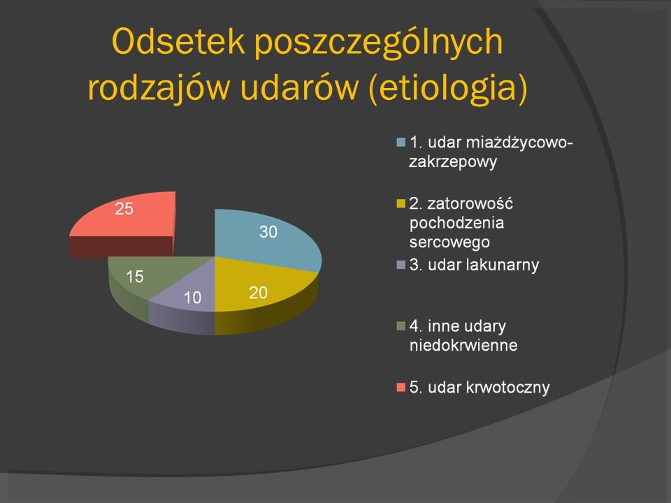 Odsetek poszczególnych rodzajów udarów (etiologia)