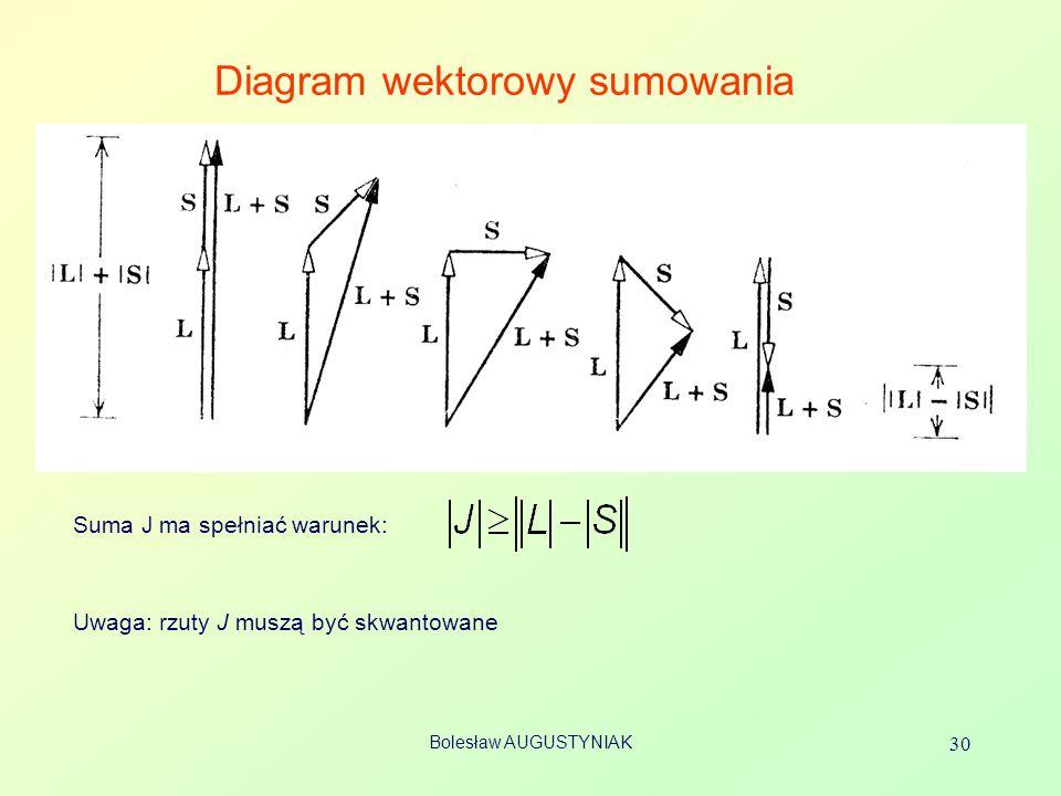 Diagram wektorowy sumowania