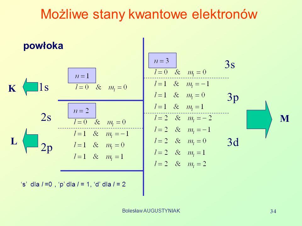 Możliwe stany kwantowe elektronów