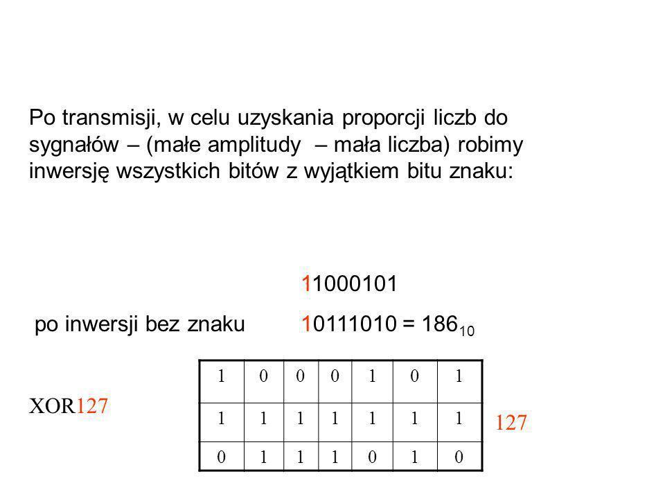 Po transmisji, w celu uzyskania proporcji liczb do sygnałów – (małe amplitudy – mała liczba) robimy inwersję wszystkich bitów z wyjątkiem bitu znaku: