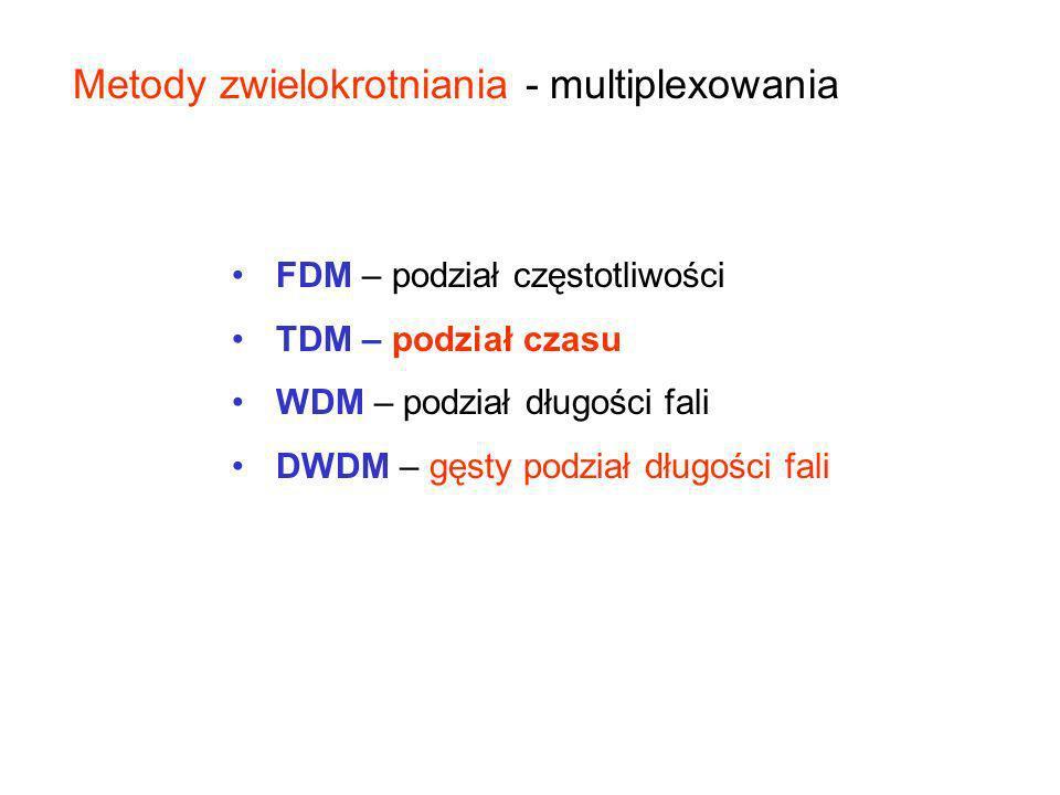 Metody zwielokrotniania - multiplexowania