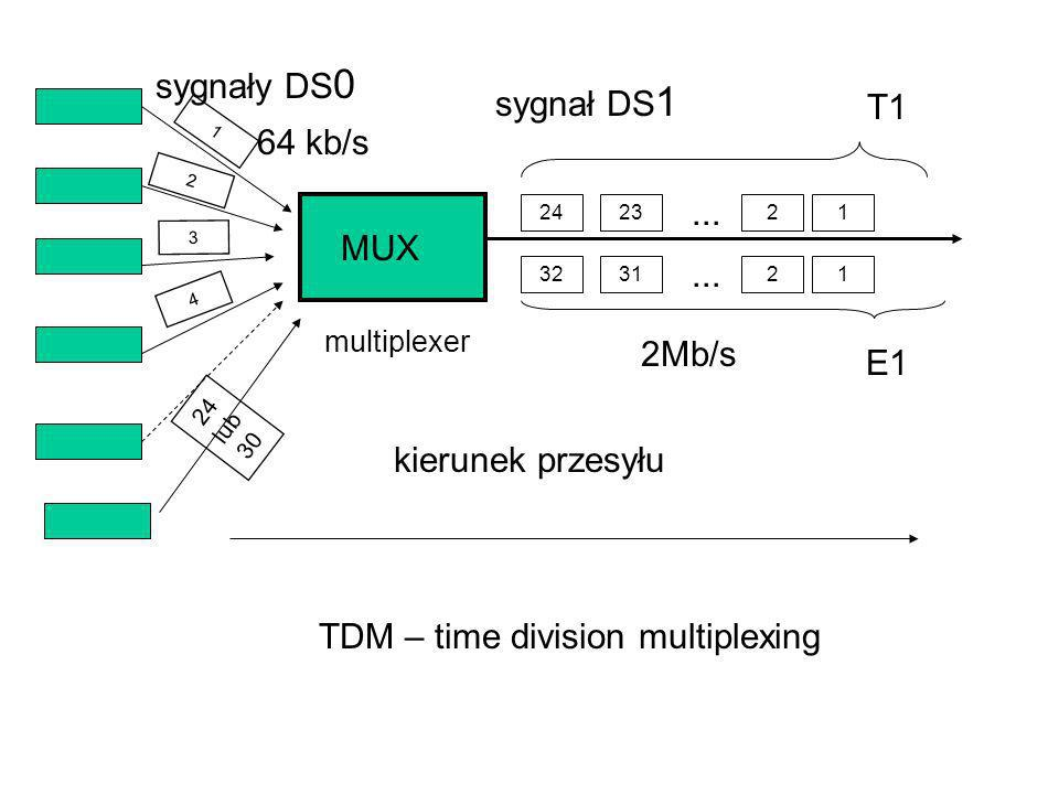 TDM – time division multiplexing