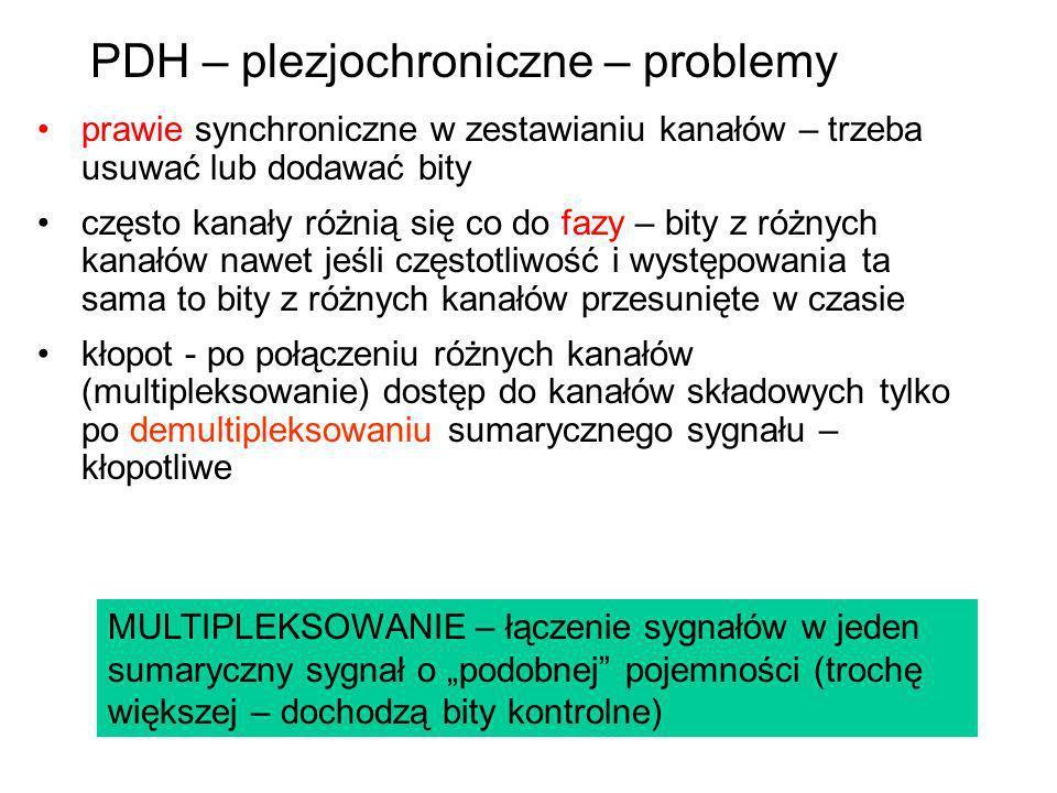 PDH – plezjochroniczne – problemy