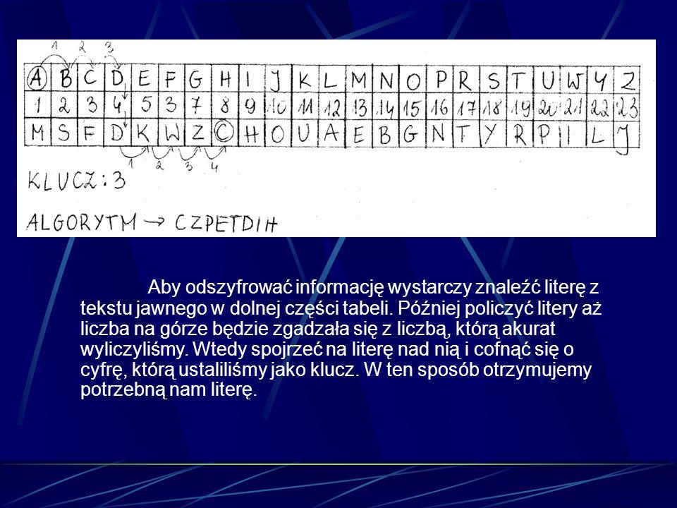 Aby odszyfrować informację wystarczy znaleźć literę z tekstu jawnego w dolnej części tabeli.