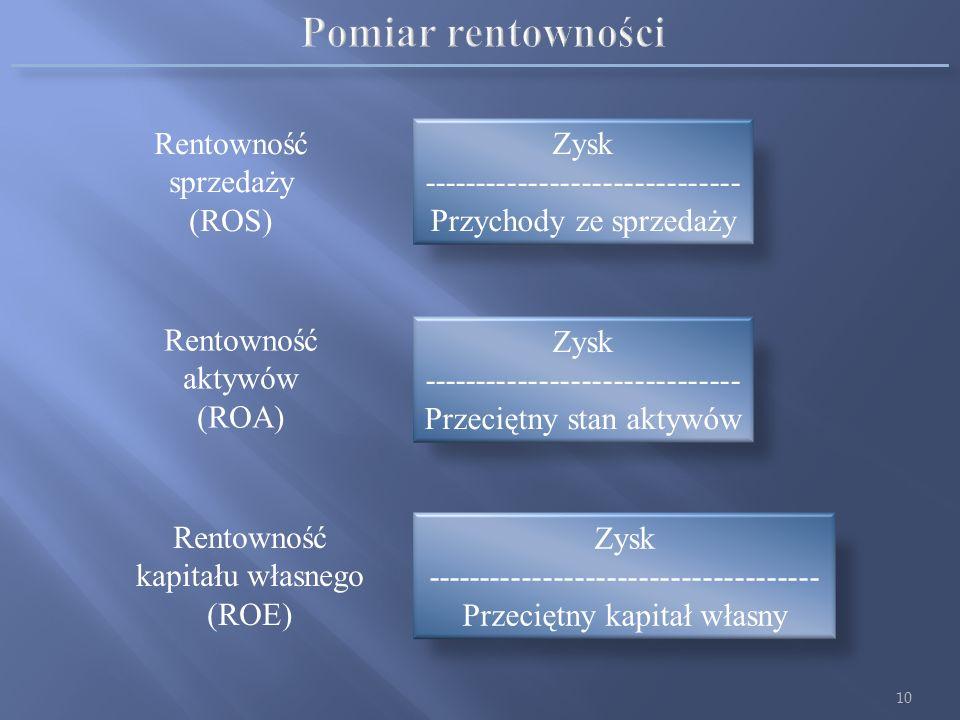 Pomiar rentowności Rentowność sprzedaży (ROS)