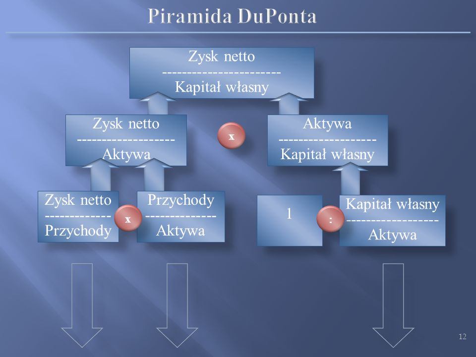 Piramida DuPonta Zysk netto ----------------------- Kapitał własny