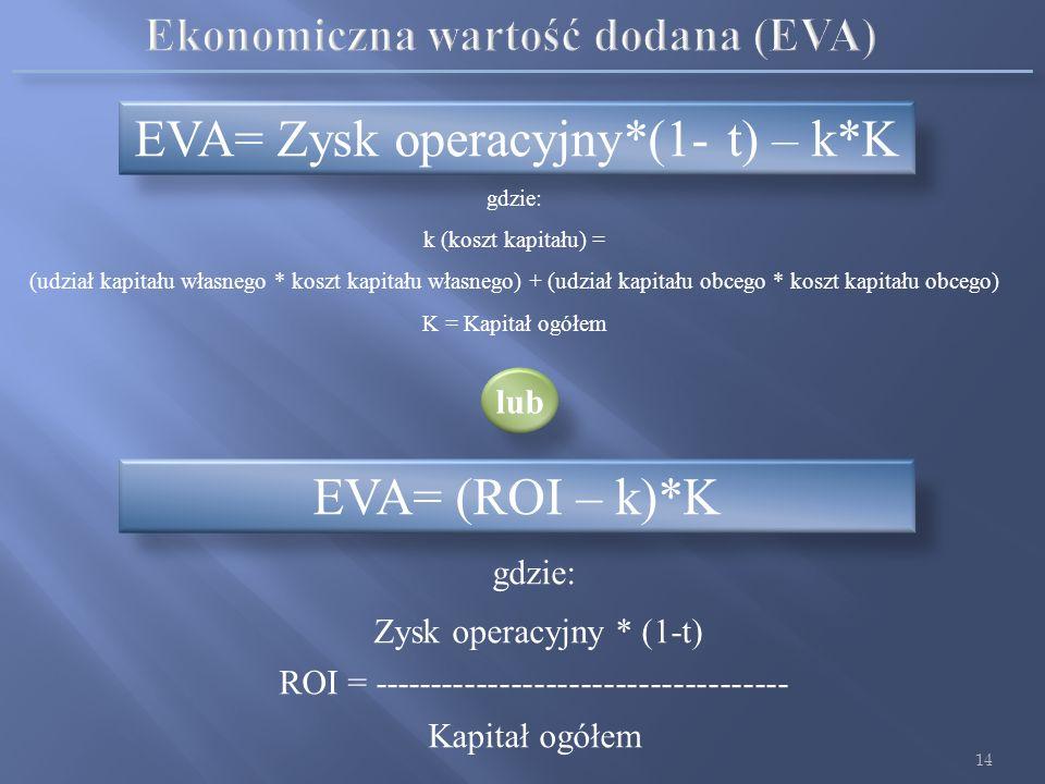 Ekonomiczna wartość dodana (EVA)