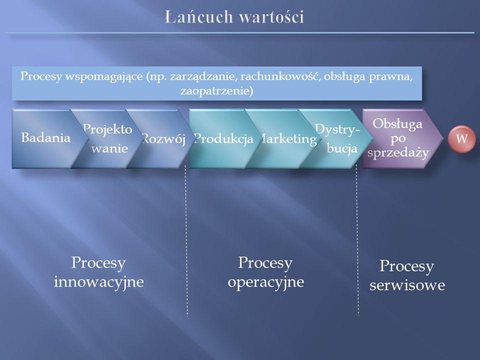 Łańcuch wartości Procesy innowacyjne Procesy operacyjne