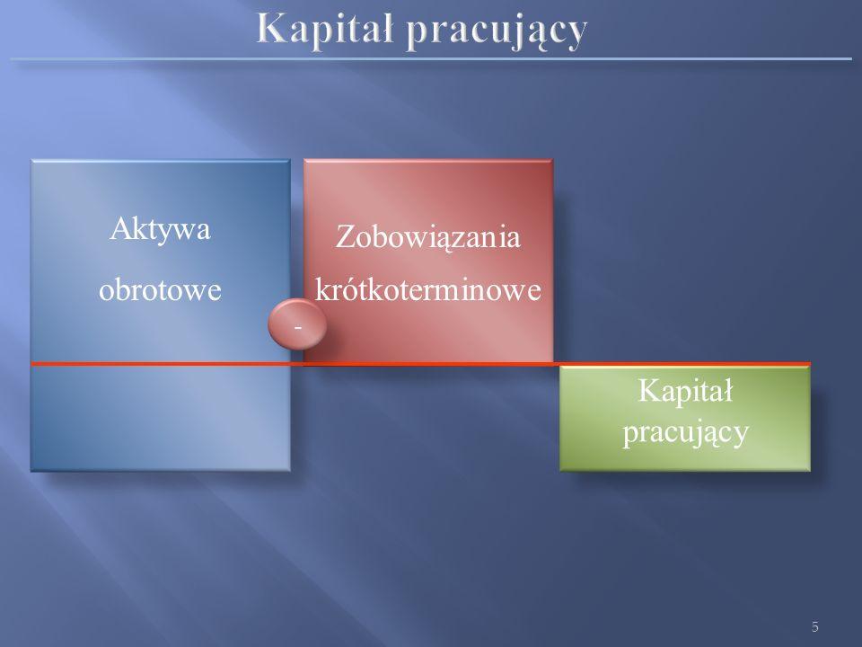 Kapitał pracujący Aktywa obrotowe Zobowiązania krótkoterminowe