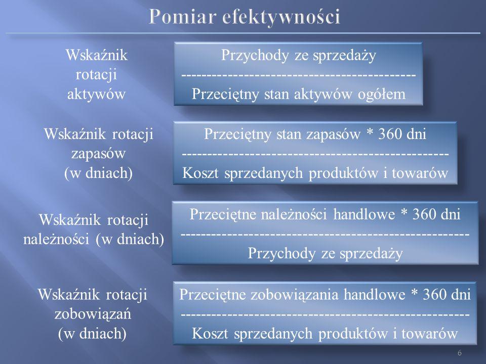 Pomiar efektywności Wskaźnik rotacji aktywów