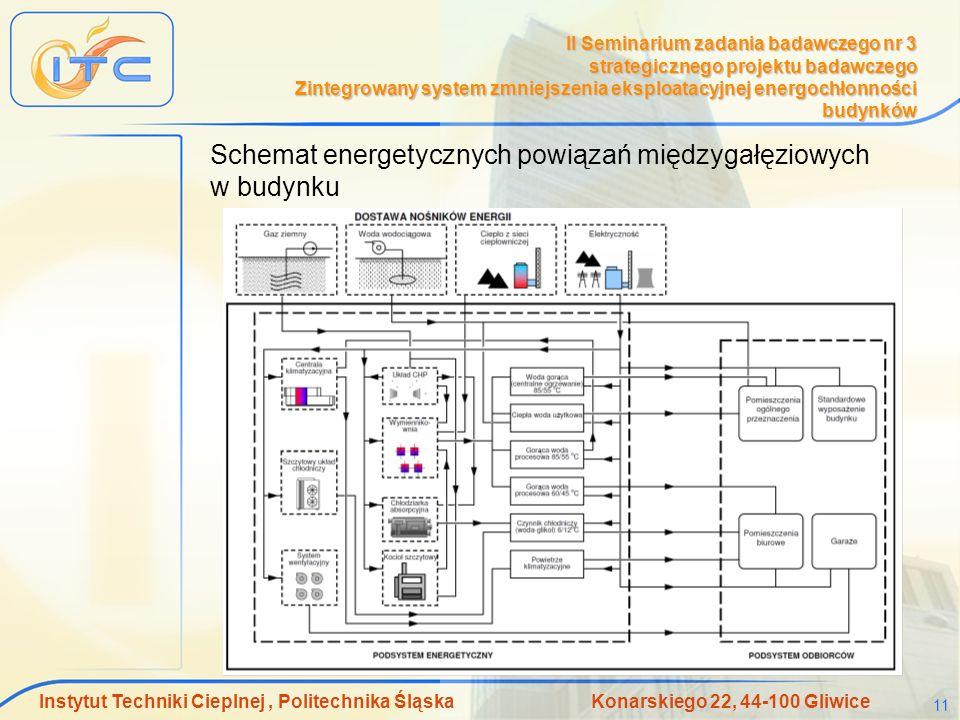 Schemat energetycznych powiązań międzygałęziowych w budynku