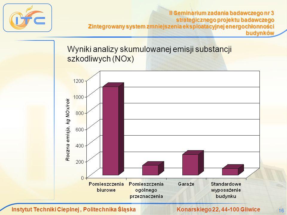 Wyniki analizy skumulowanej emisji substancji szkodliwych (NOx)