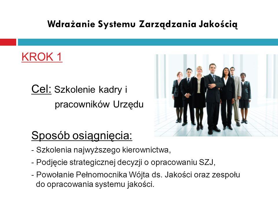Wdrażanie Systemu Zarządzania Jakością