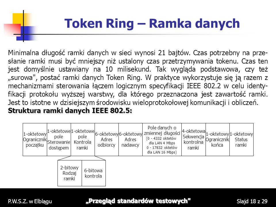 Token Ring – Ramka danych