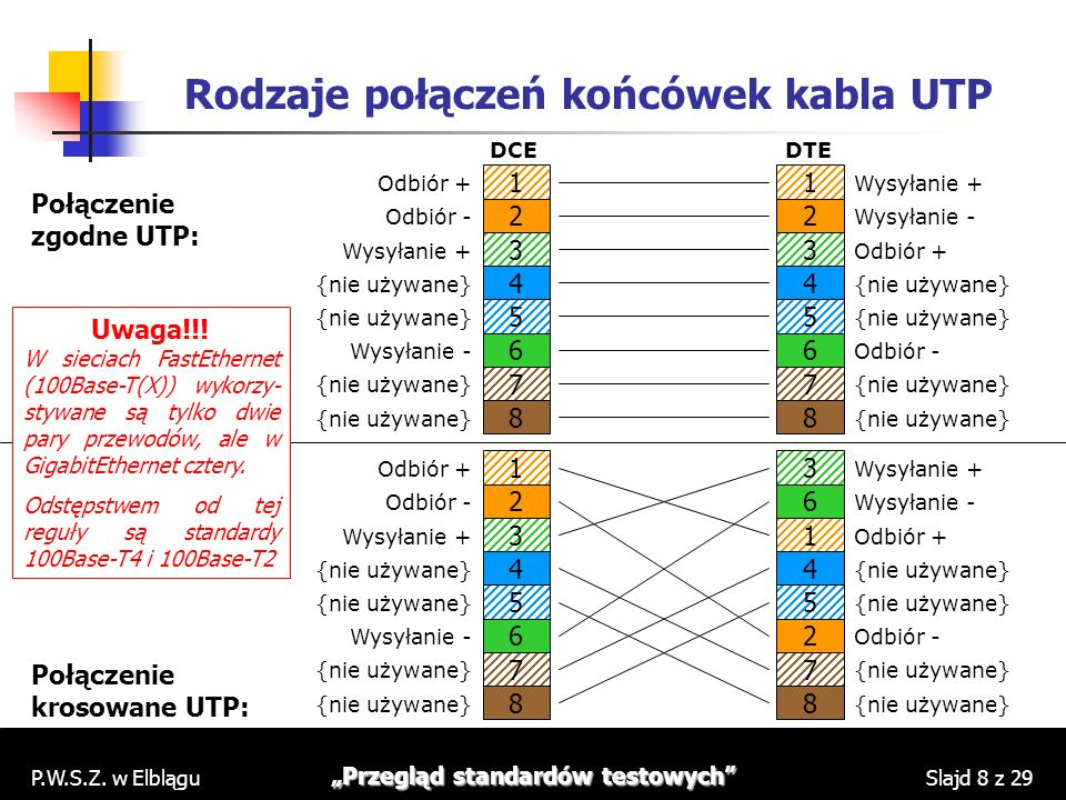 Rodzaje połączeń końcówek kabla UTP