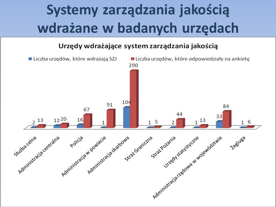 Systemy zarządzania jakością wdrażane w badanych urzędach