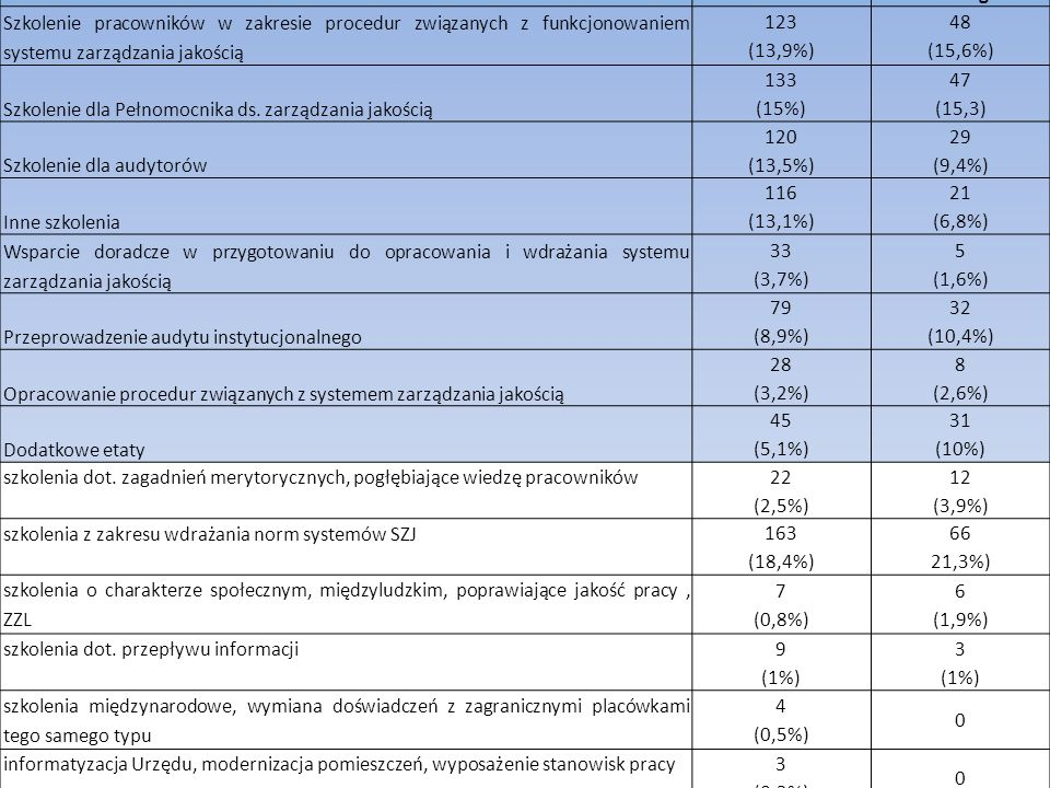 Zidentyfikowane potrzeby w zakresie zarządzania jakością
