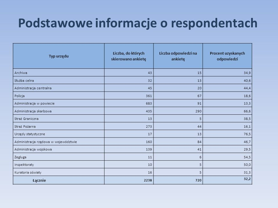 Podstawowe informacje o respondentach