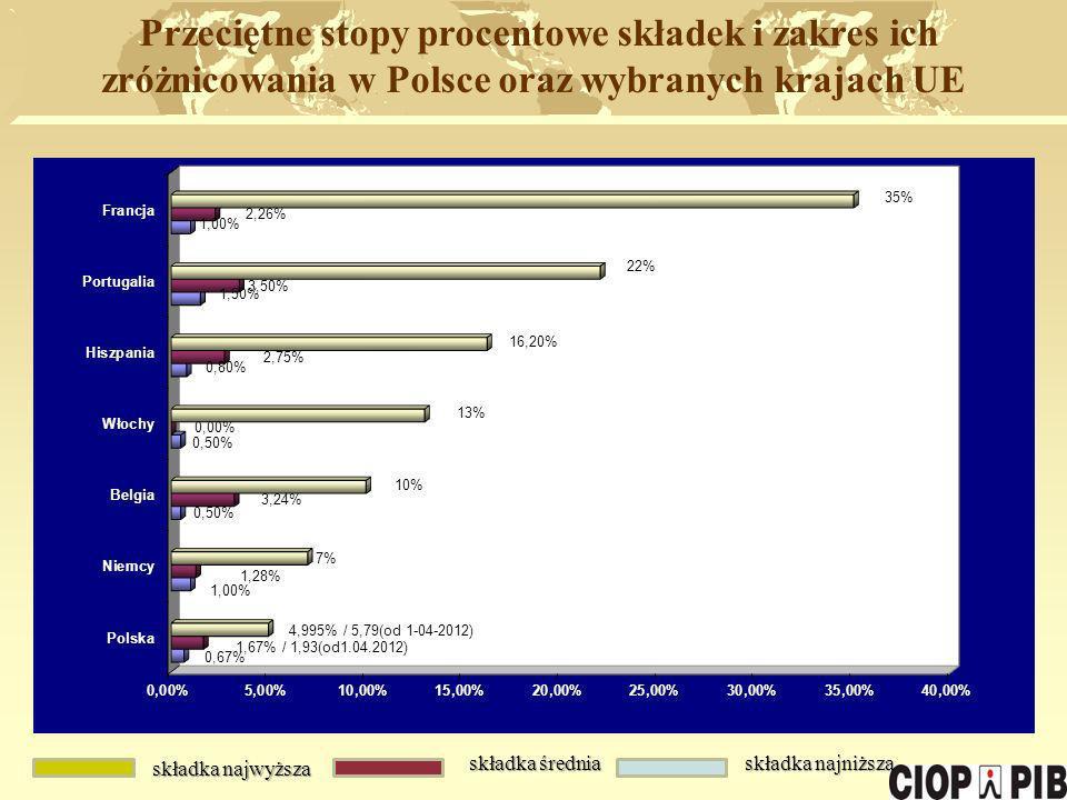 Przeciętne stopy procentowe składek i zakres ich zróżnicowania w Polsce oraz wybranych krajach UE