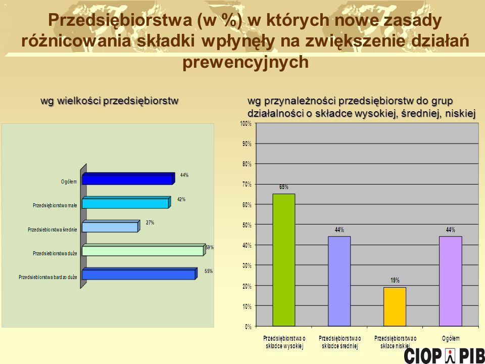 Przedsiębiorstwa (w %) w których nowe zasady różnicowania składki wpłynęły na zwiększenie działań prewencyjnych