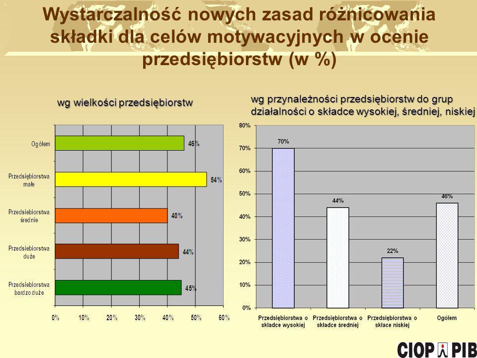 Wystarczalność nowych zasad różnicowania składki dla celów motywacyjnych w ocenie przedsiębiorstw (w %)