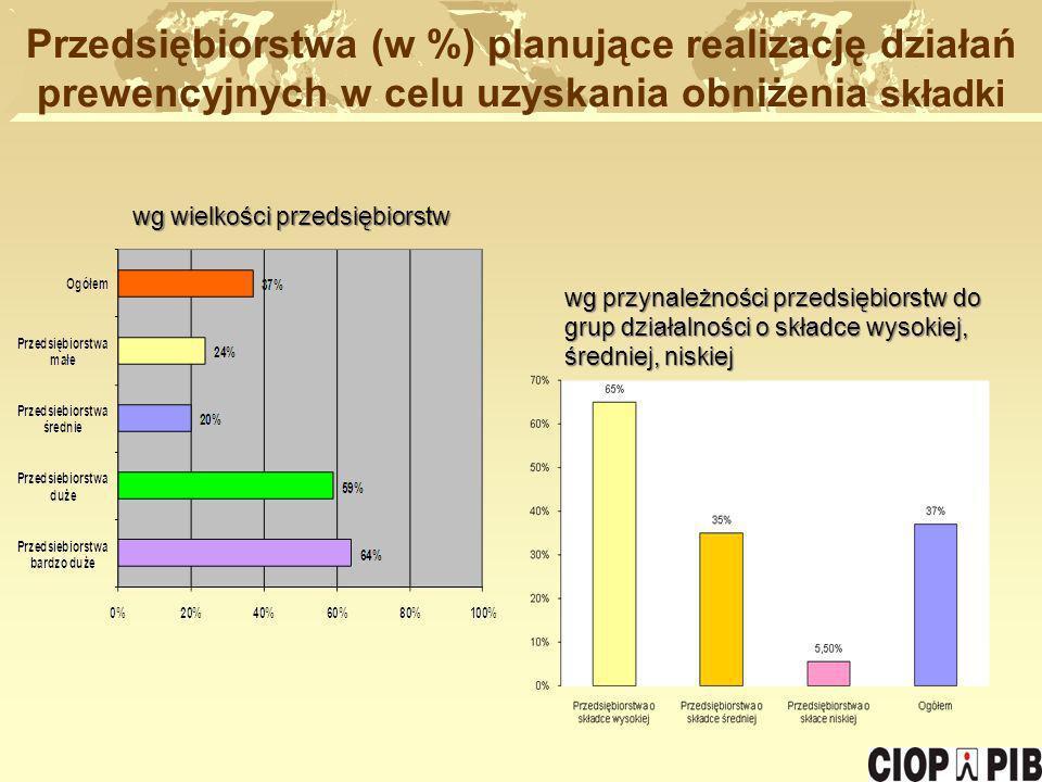 Przedsiębiorstwa (w %) planujące realizację działań prewencyjnych w celu uzyskania obniżenia składki
