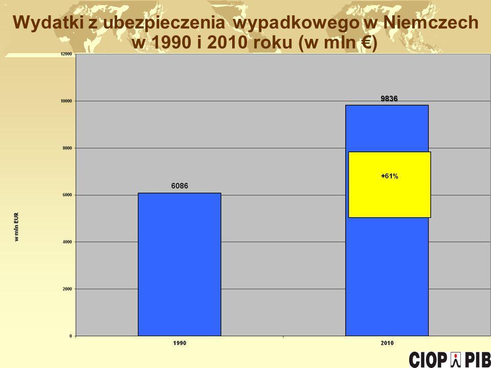 Wydatki z ubezpieczenia wypadkowego w Niemczech w 1990 i 2010 roku (w mln €)