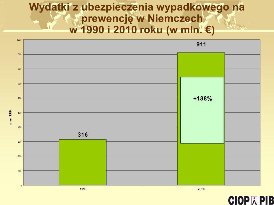 Wydatki z ubezpieczenia wypadkowego na prewencję w Niemczech w 1990 i 2010 roku (w mln. €)