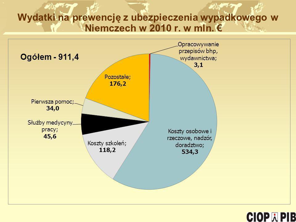 Wydatki na prewencję z ubezpieczenia wypadkowego w Niemczech w 2010 r