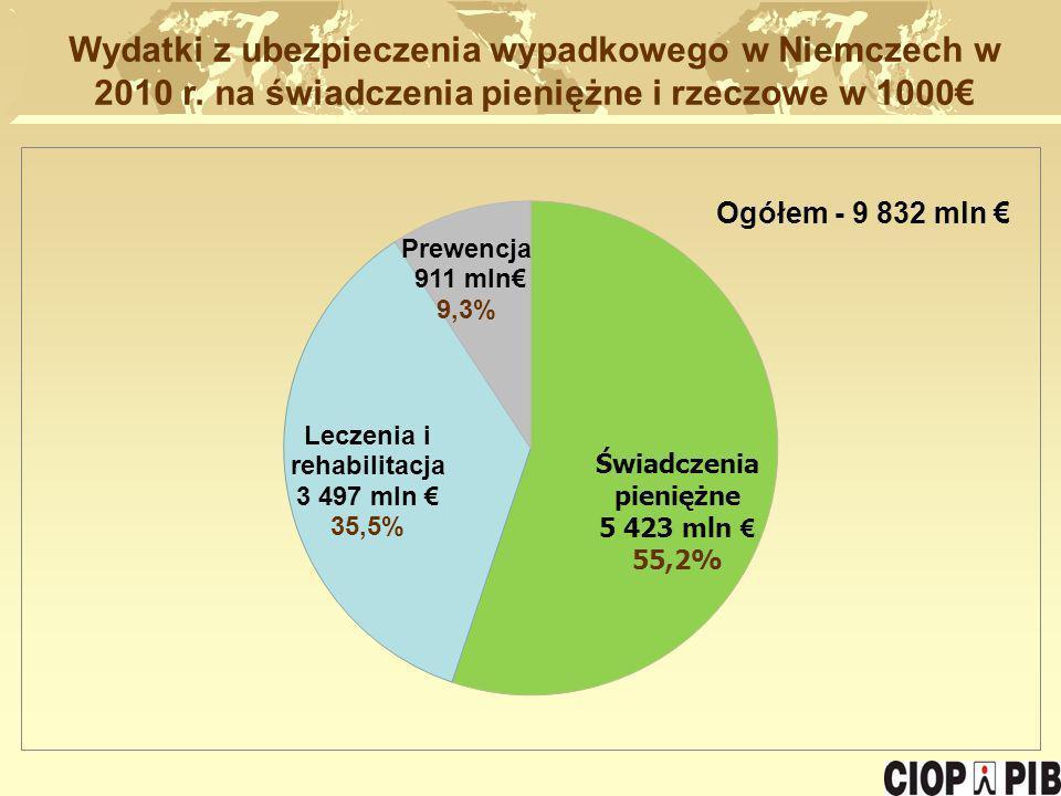 Wydatki z ubezpieczenia wypadkowego w Niemczech w 2010 r