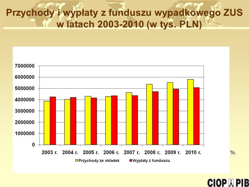 Przychody i wypłaty z funduszu wypadkowego ZUS w latach 2003-2010 (w tys. PLN)