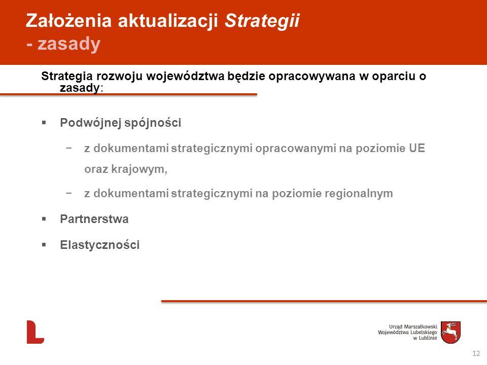 Założenia aktualizacji Strategii - zasady