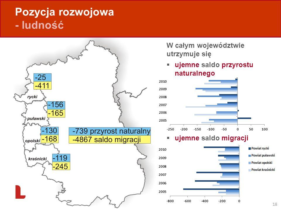 Pozycja rozwojowa - ludność W całym województwie utrzymuje się