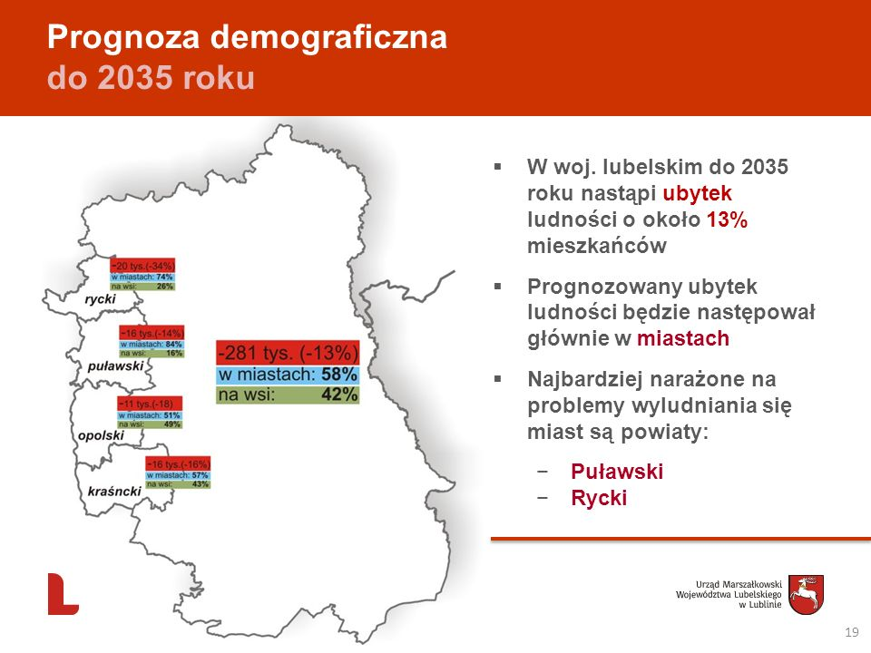 Prognoza demograficzna do 2035 roku
