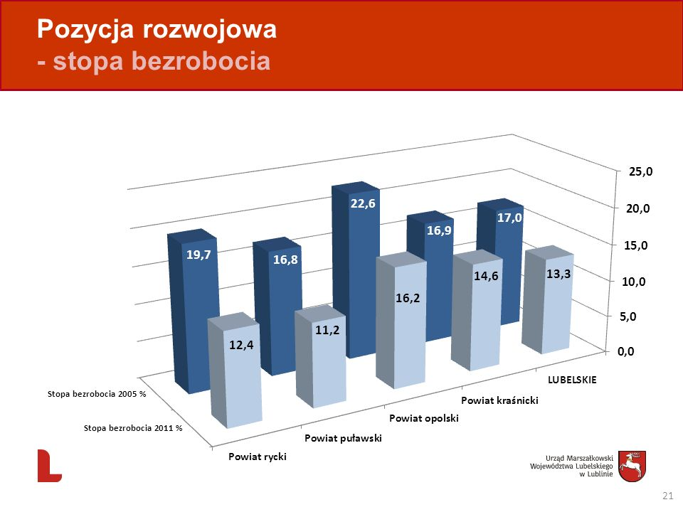 Pozycja rozwojowa - stopa bezrobocia