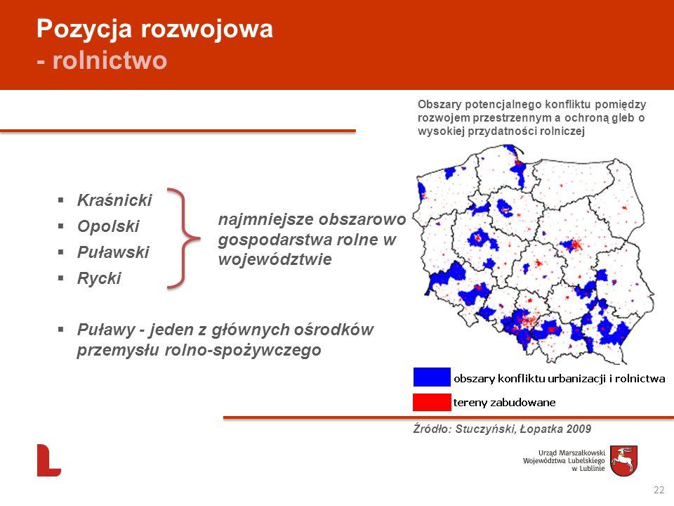 Pozycja rozwojowa - rolnictwo Kraśnicki Opolski