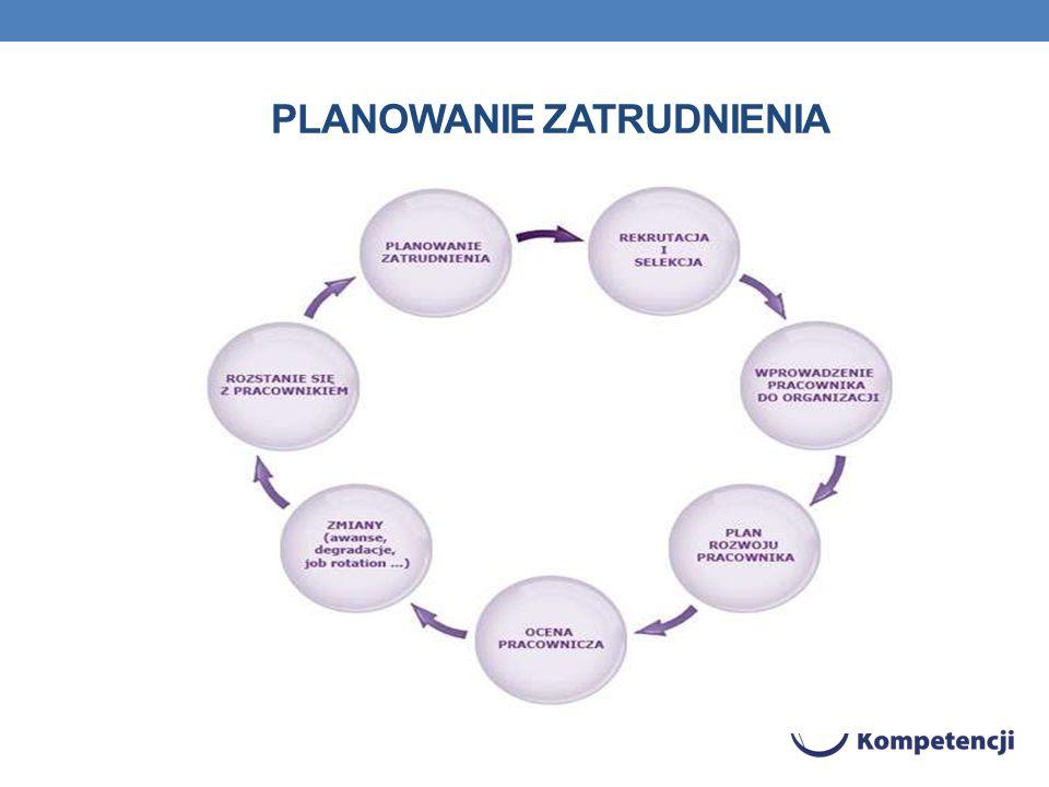 Planowanie zatrudnienia