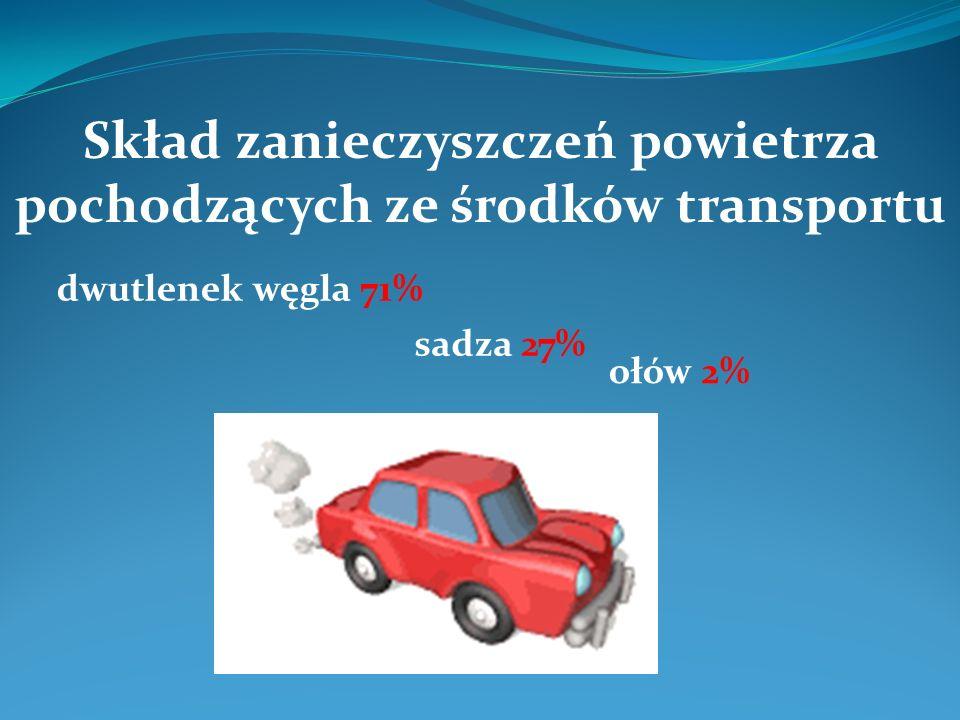 Skład zanieczyszczeń powietrza pochodzących ze środków transportu