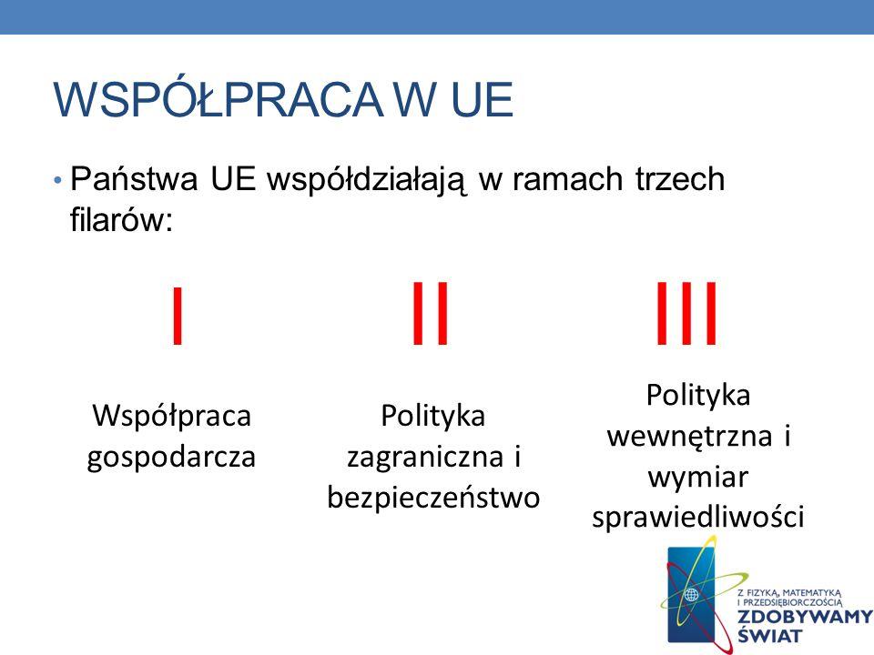 WSPÓŁPRACA W UE Państwa UE współdziałają w ramach trzech filarów: I II III. Polityka wewnętrzna i wymiar sprawiedliwości.