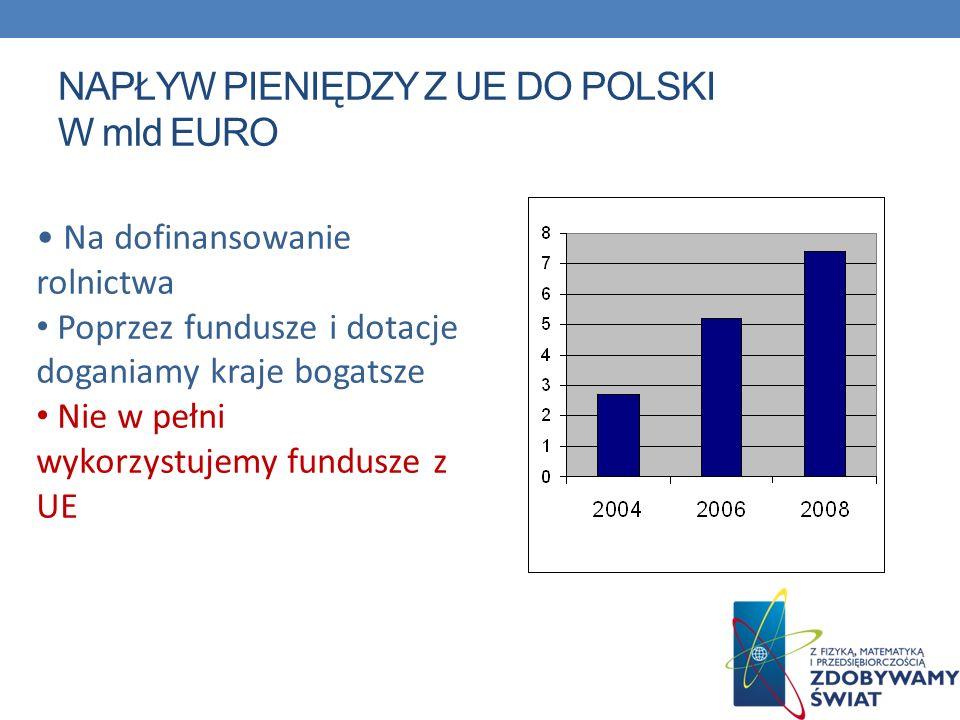 NAPŁYW PIENIĘDZY Z UE DO POLSKI W mld EURO