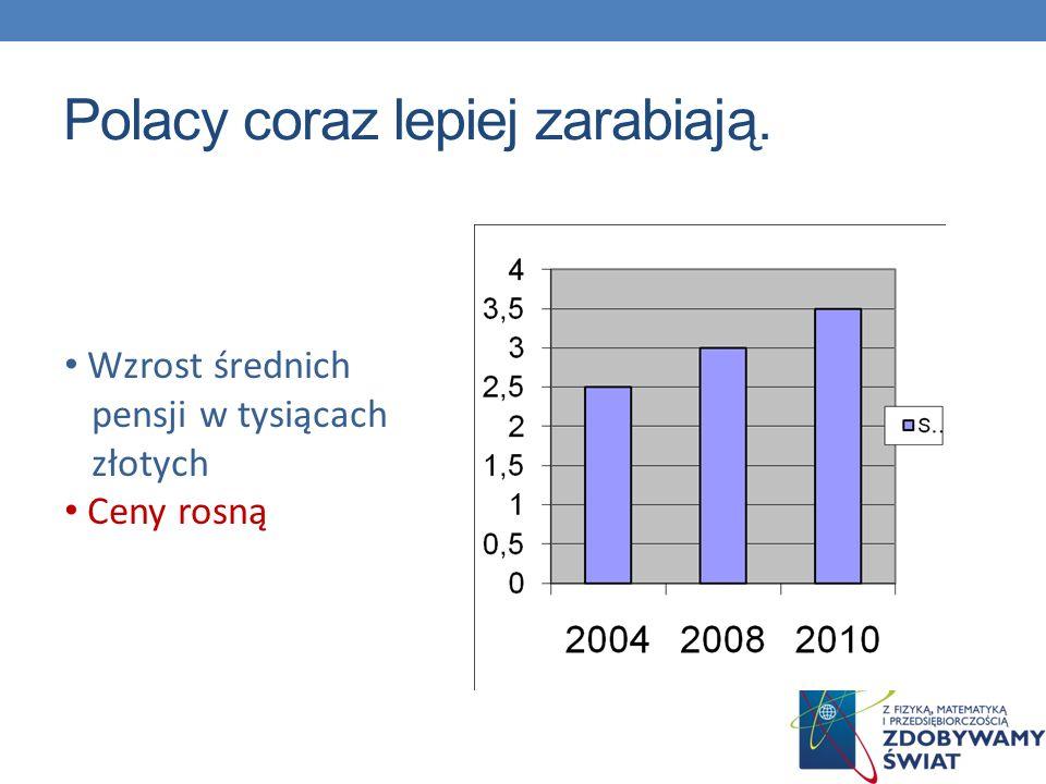 Polacy coraz lepiej zarabiają.