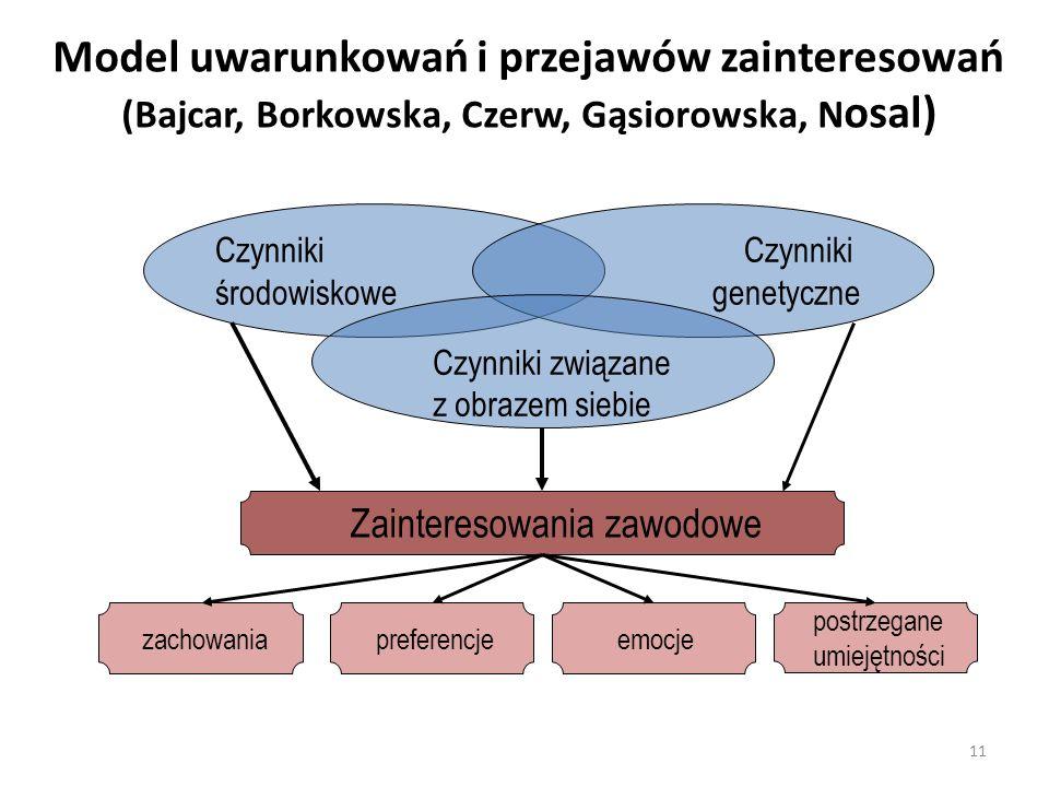 Model uwarunkowań i przejawów zainteresowań (Bajcar, Borkowska, Czerw, Gąsiorowska, Nosal)