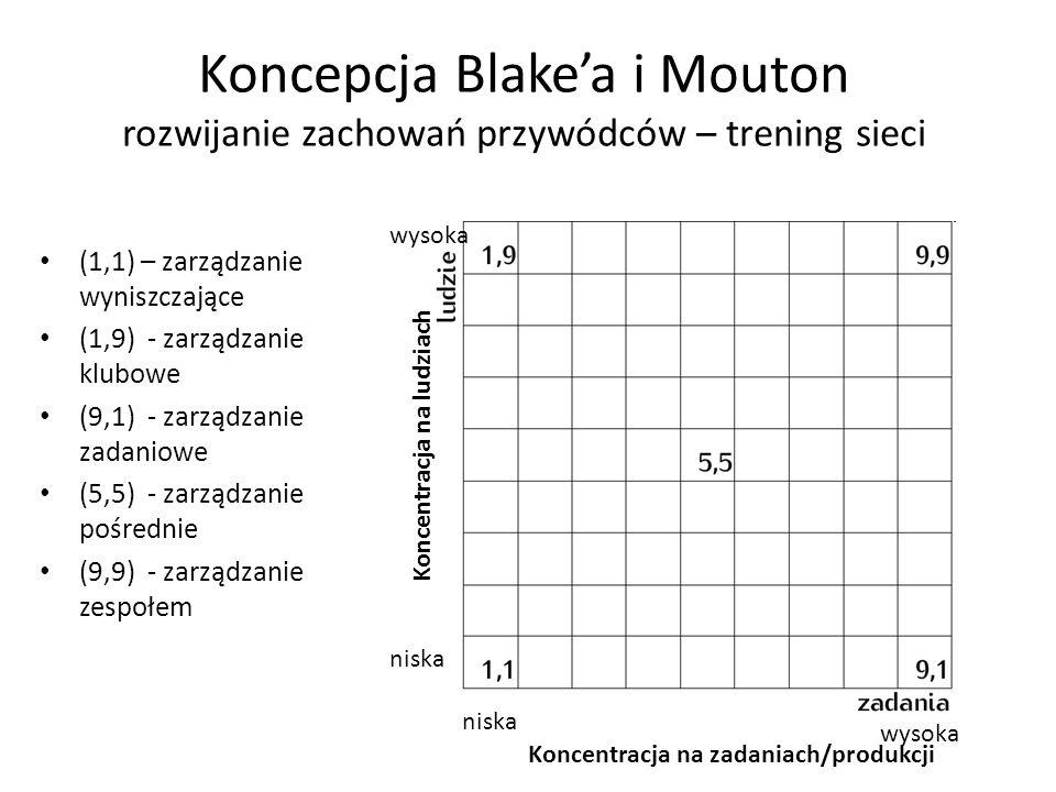 Koncepcja Blake'a i Mouton rozwijanie zachowań przywódców – trening sieci