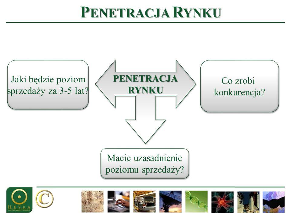 Penetracja Rynku Jaki będzie poziom PENETRACJA Co zrobi