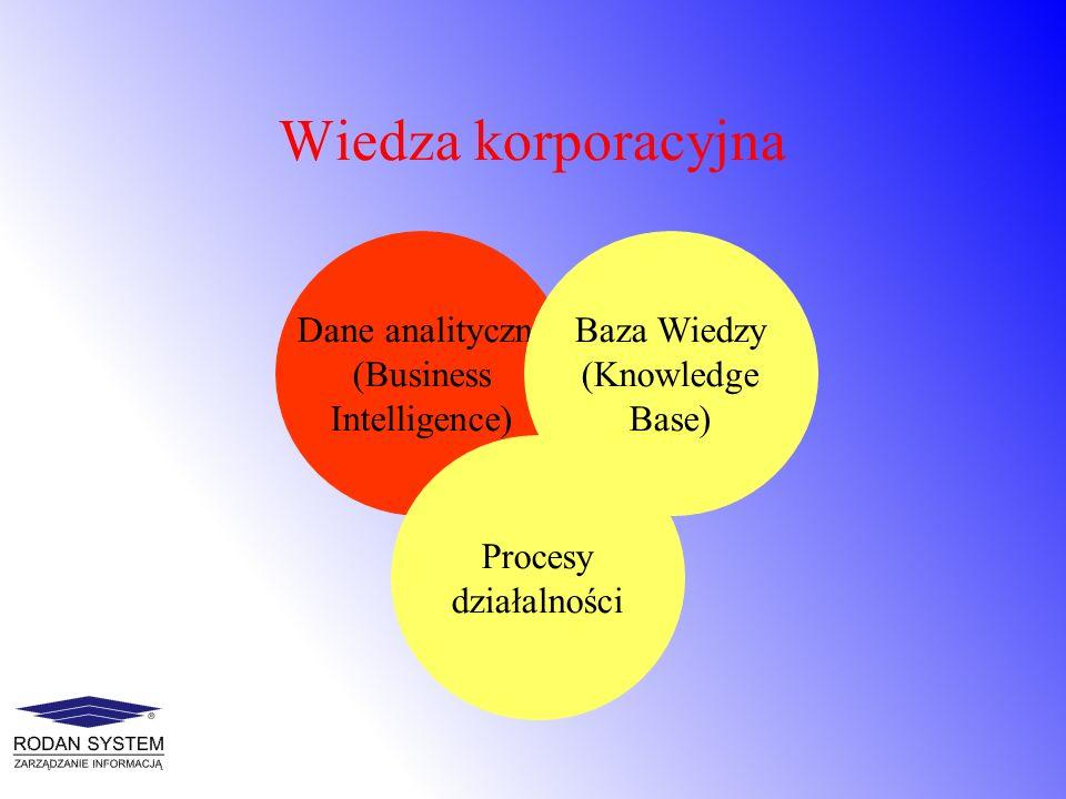 Wiedza korporacyjna Dane analityczne (Business Intelligence)