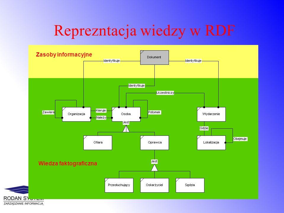 Reprezntacja wiedzy w RDF