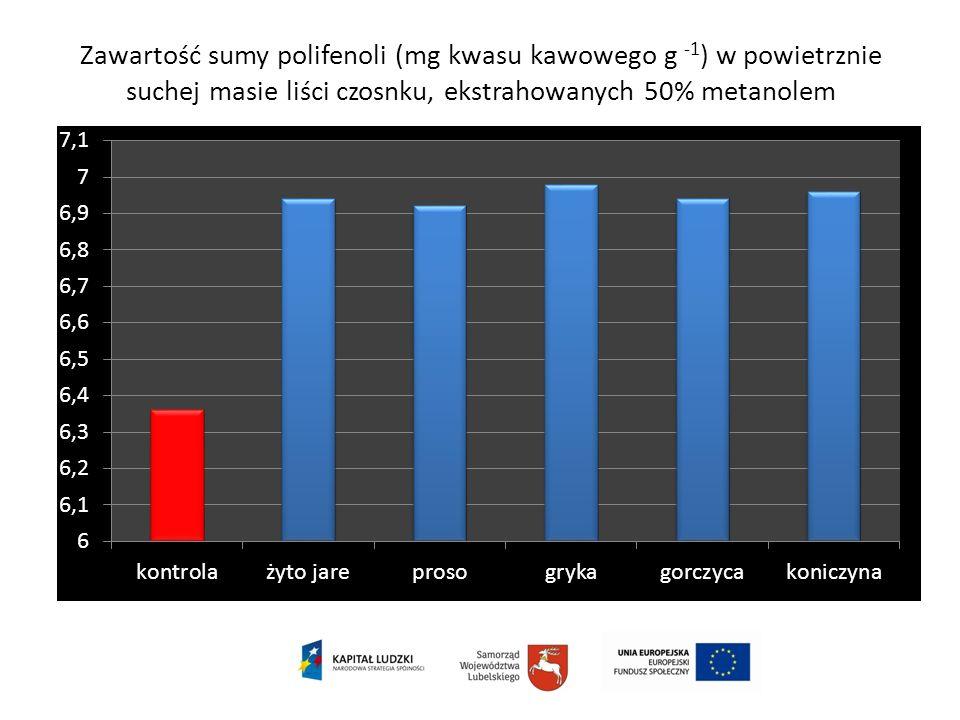 Zawartość sumy polifenoli (mg kwasu kawowego g -1) w powietrznie suchej masie liści czosnku, ekstrahowanych 50% metanolem