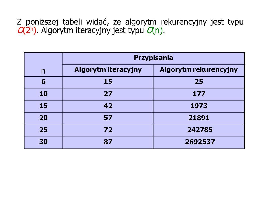 Algorytm rekurencyjny