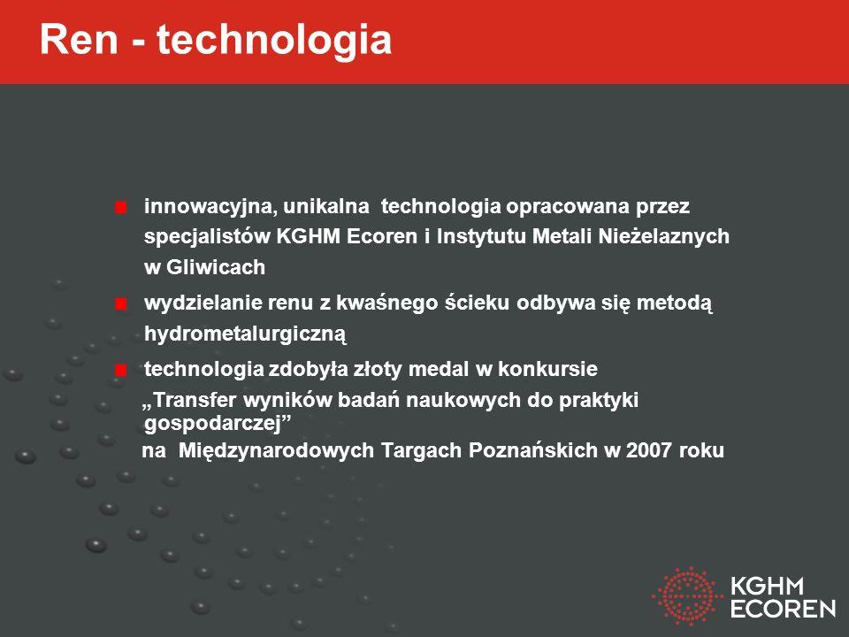 Ren - technologia innowacyjna, unikalna technologia opracowana przez specjalistów KGHM Ecoren i Instytutu Metali Nieżelaznych w Gliwicach.